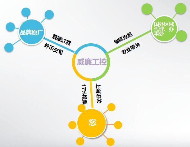 上海焕尧机电设备有限公司
