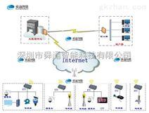 厂家直销智能可在线编程RTU  ST-8803E