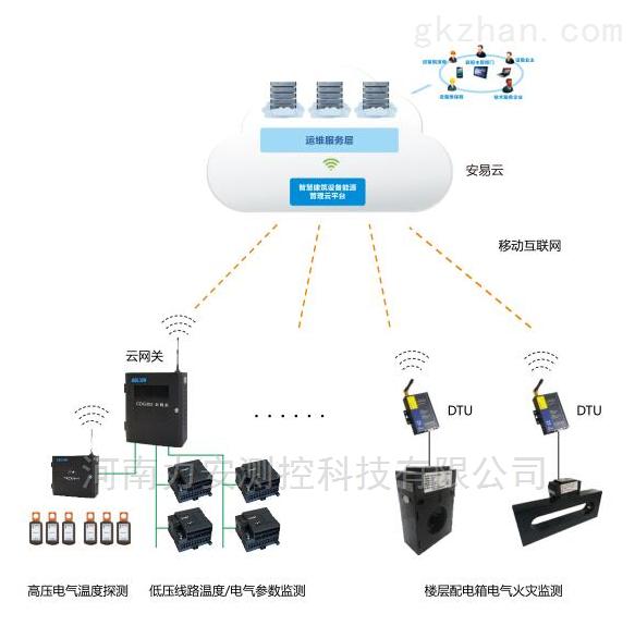 电气火灾监控系统_唐山用电安全监控平台