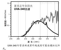 橡胶紫外光照强度老化检测箱