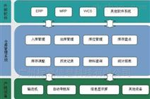 &#26465;&#30721;&#20116;&#37329;wms&#20179;&#20648;&#31649;&#29702;?#20302;? /></a></td>