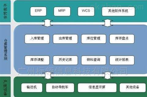中小型第三方物流倉庫管理軟件