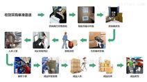 第三方(3PL)企業倉儲配送信息化管理系統