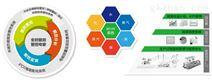 智慧能源解決方案,大型能源管控系統開發