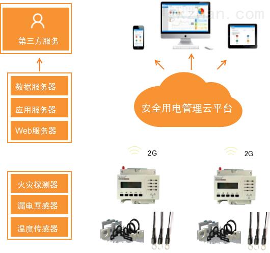 安全用電管理平臺