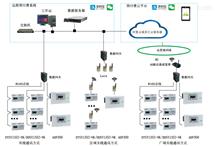 AcrelCloud-3200预付费管理云平台