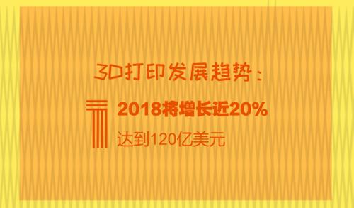 3D打印发展趋势:2018将增长近20% 达到120亿美元
