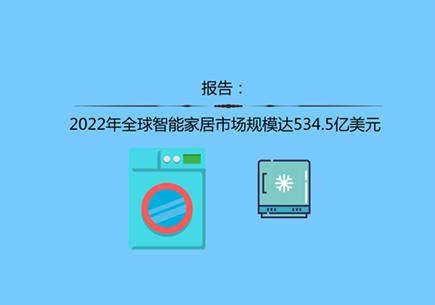 报告:2022年全球智能家居市场规模达534.5亿美元