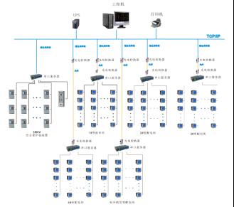 监控范围为10kv商业开闭所:acr220elh仪表12块,直流屏1台;10kv商业1号