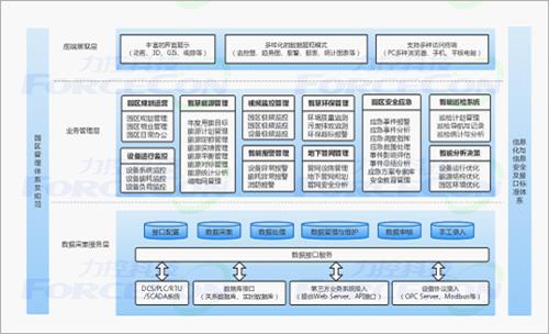 新闻首页 企业动态    l 园区云平台层:按照云计算体系架构,园区云