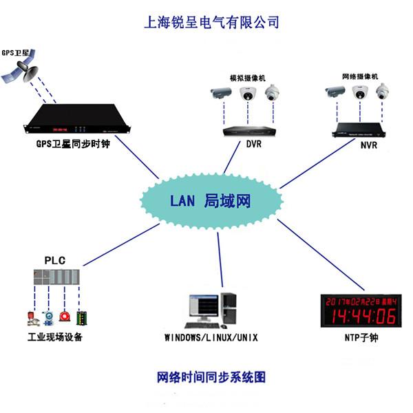 锐呈NTP同步时钟服务器在新疆广汇煤炭清洁炼化有限责任公司成功投运