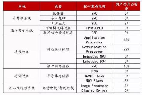 核心集成电路中国产芯片的占有率情况