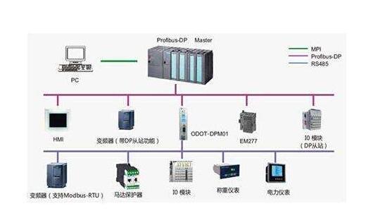 为了简化硬件电路设计,简化系统结构,常用一组线路,配置以适当的接口