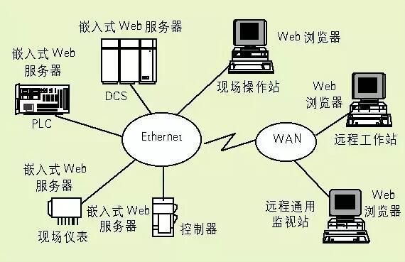 嵌入式系統