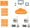 Acrelcloud-600安全用电管理平台