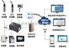 造纸废水处理自动化中的PLC远程监控